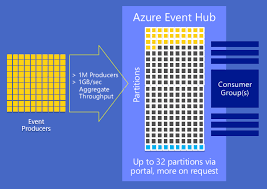 eventhubs getting started with azure iot services event hubs rob tiffany