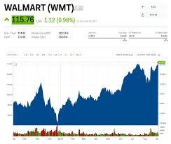 Walmart Hits A Record High After Announcing Major Overhauls