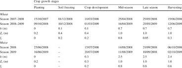 Winter Wheat Growth Stages Chart Winter Wheat And Summer Maize Dates Of Crop Growth Stages