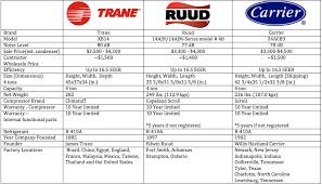 carrier 16 seer 5 ton. chart of data compare trane ruud and carrier mid efficiency models 16 seer 5 ton o