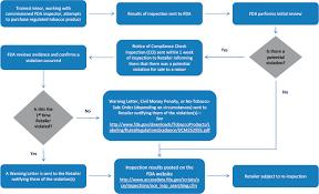 Ctp Compliance Enforcement Fda