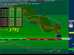 Mcx Live Candle Charts Mcx Crude Oil Live Chart Money 99 Crude Oil Futures