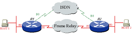 what is frame relay in networking with diagram photo album   diagramscomprehensive guide to configuring and troubleshooting frame relay