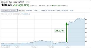 Linkedin Stock Price Chart Linkedin Stock Lnkd Surges 21 27 On Blowout Revenue 2 8
