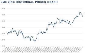 Lme Historical Prices December 2019
