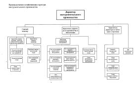 Разработка маркетинговой стратегии инструментального производства  Структурная схема управления инструментального производства представлена на рисунке 1