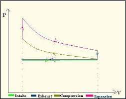 working of a four stroke petrol engine of heat at constant volume an adiabatic expansion and the release of heat at constant volume the p v diagram for a 4 stroke engine is as follows