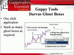 Guppytraders Com Gte Charting
