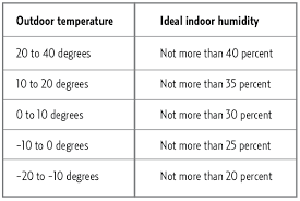 Ideal Indoor Humidity Chart Ideal Indoor Humidity Level Chart Wow Com Image Results