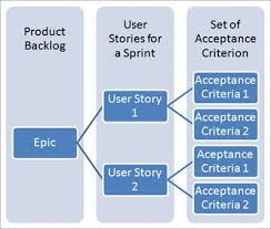 Ux User Story Template What Is User Story And Acceptance Criteria Examples