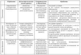 Реферат Перспективы развития дошкольного образования в России и в  Основными направлениями развития системы дошкольного образования так же являются