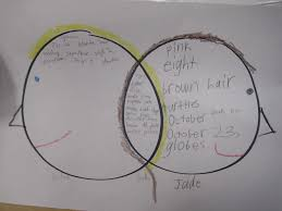 Venn Diagram For Second Graders Savvy Second Graders Compare And Contrast