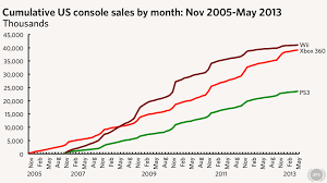 Analysis Xbox 360 Poised To Pass Wii In Us Sales By Years