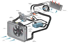 cooling system maintenance s and s money auto repair cooling system diagram