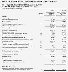 Анализ отчета о прибылях и убытках fin plan org Отчет о прибылях и убытках по стандартам МСФО