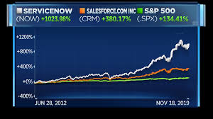 Servicenows Stock Jumps On Cloud Companys Addition To The