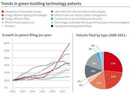Epo Building The Future Four Innovation Trends That Are Shaping