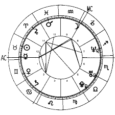 Find Your Natal Chart Your Own Horoscope How To Make And Read Your Complete