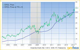 Peter Lynch Chart How Peter Lynch Earned 29 A Year For 13 Years Gurufocus Com