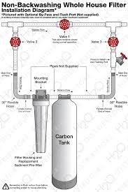 information system installation h2o distributors p trap typical piping diagram piping diagrams with house water softner