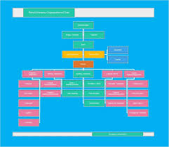 Creative Agency Org Chart 40 Organizational Chart Templates Word Excel Powerpoint