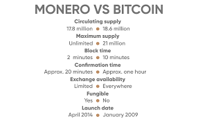 Here you can check the highest conversion rate from 1 bitcoin monero in the last 24 hours, that has been recorded at 119.40681217 xmr and the lowest has been recorded at 125.83483303 xmr. Monero Vs Bitcoin What Is The Difference New Research Currency Com