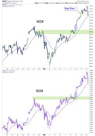 Ndx Sox Gap Fill Time 30 Min Chart Notes From The