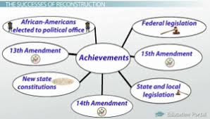 reconstruction period goals success and failures video reconstruction successes map