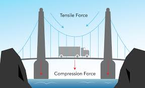 compression force. figure 4: compression \u0026 tensile force on a suspension bridge i