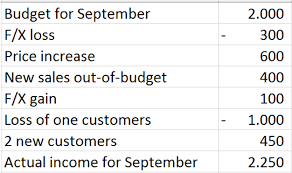 How To Make A Budget Chart How To Create Waterfall Charts In Excel
