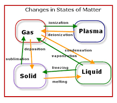 States Of Matter Lessons Tes Teach