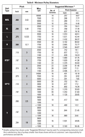 Timing Belt Cross Reference Chart Timing Belt Design And Installation Suggestions General