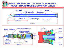 theatre ballistic missile defence systems joint publication at Theater Air Control System Diagram