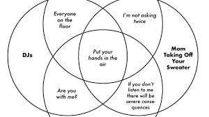 What Is A Venn Diagram Venn Diagram Parodies Know Your Meme