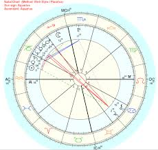 How To Look Up Your Natal Chart Universal Energy