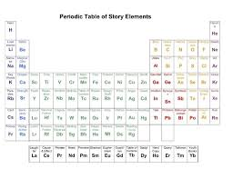 Table Of Elements Chart With Names 12 Literary Periodic Tables Of Elements Story Elements