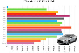 2014 Mazda 3 Color Chart The New Mazda 3 Is Tanking Can More Equipment And A Higher