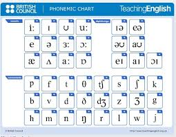 See phonetic symbol for a list of the ipa symbols used to represent the phonemes of the english language. Image 1000 Images About Phonetics On Pinterest Ipa Esl And Phonics Pronunciacion Ingles Fonetica En Ingles Fonetico