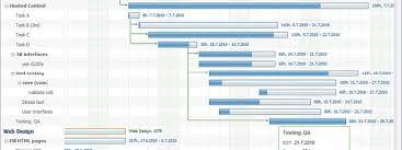Gantt Chart A Key In Project Management Pqforce