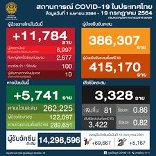ศูนย์ข้อมูล COVID-19 - 🗓 วันจันทร์ที่ 19 กรกฎาคม 2564 🕧 เวลา 12.30 น.  สถานการณ์การติดเชื้อ COVID-19 ในประเทศ ข้อมูลตั้งแต่วันที่ 1 เมษายน 2564 😖  ผู้ป่วยรายใหม่ 11,784 ราย 😷 ผู้ป่วยยืนยันสะสม 386,307 ราย 🙂 หายป่วยแล้ว  262,225 ราย 😭
