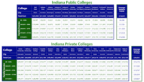 Efc Chart 16 17 Net Price Of Indiana Colleges By Income Taming The High