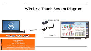 wireless usb touch screen archives usb2air wireless touch screen wiring diagram