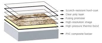 sentrel diy surround kit layers
