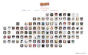 Naruto Sensei Chart Chart Naruto Related Keywords Suggestions Chart Naruto
