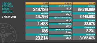 Sabah.com.tr - #SONDAKİKA 3 Nisan 2021 | Türkiye Günlük Koronavirüs Tablosu