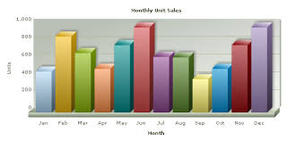 Line Graph Example Online Charts Collection