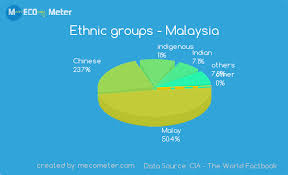 Religions And Ethnicity Comparison Between Malaysia And