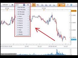 Best Charts For Day Trading The Secret To Choosing The Perfect Chart Time Frame Best Chart Time Frame For Day Trading