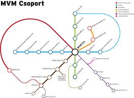 Subway Map Infographics Visual Ly