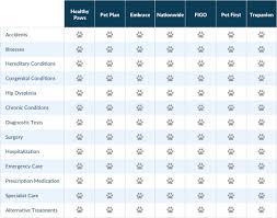 Health Insurance Comparison Chart Canada Cheap Pet Insurance Plans Best Of Discount Plan Canada